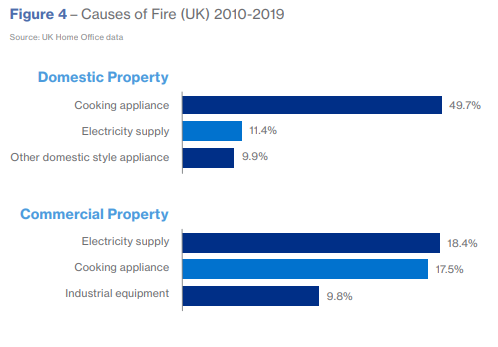 causes of fire graph